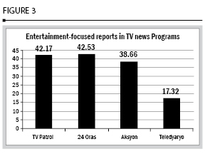 Fig. 3 Entertainment-focused reports in TV news programs